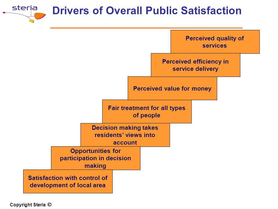 Copyright Steria Drivers of Overall Public Satisfaction Fair treatment for all types of people Decision making takes residents views into account Opportunities for participation in decision making Satisfaction with control of development of local area Source : What Drives Public Satisfaction with Local Government LGA, November 2004 Perceived value for money Perceived quality of services Perceived efficiency in service delivery