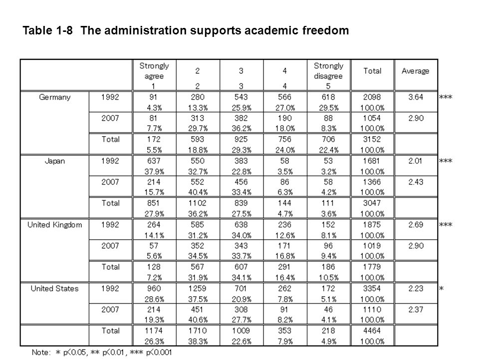 11 Table 1-8 The administration supports academic freedom