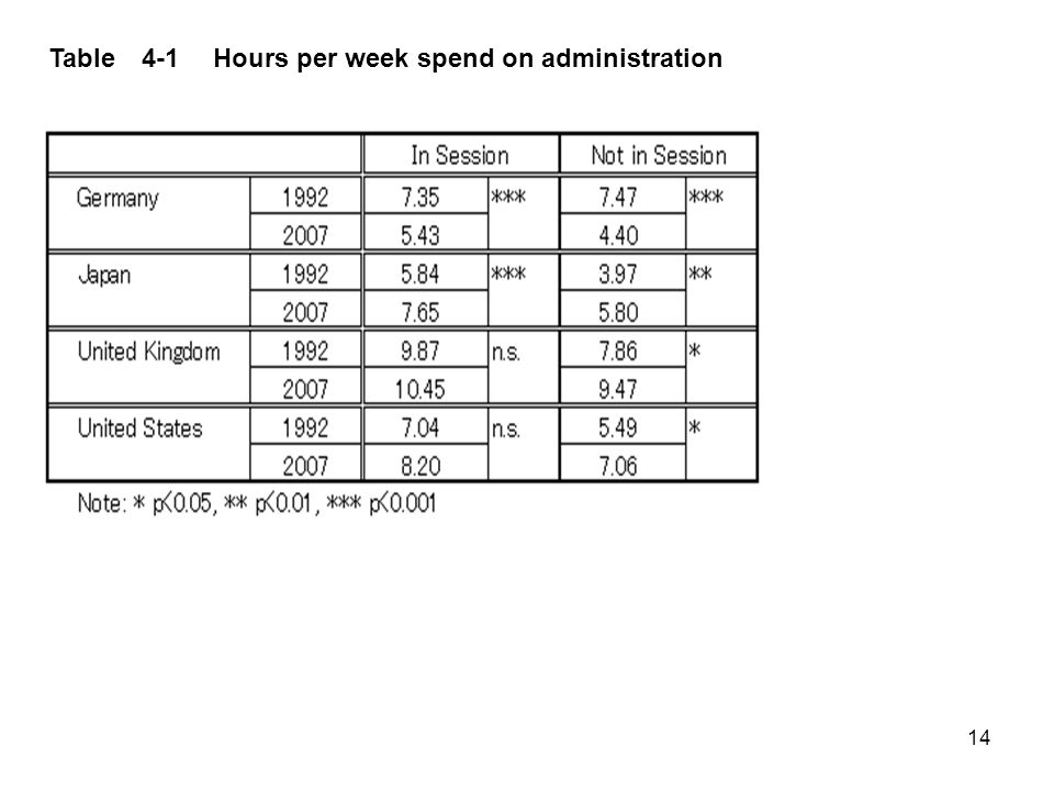 14 Table 4-1 Hours per week spend on administration