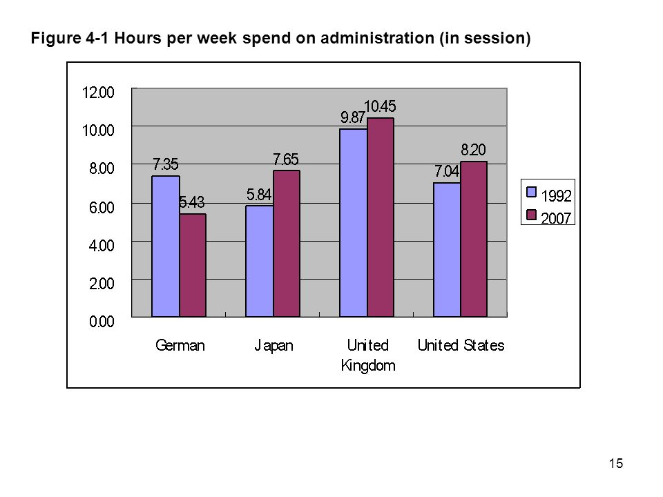15 Figure 4-1 Hours per week spend on administration (in session)