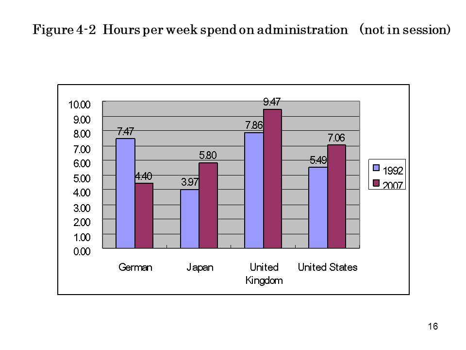 16 Figure 4-2 Hours per week spend on administration (not in session )