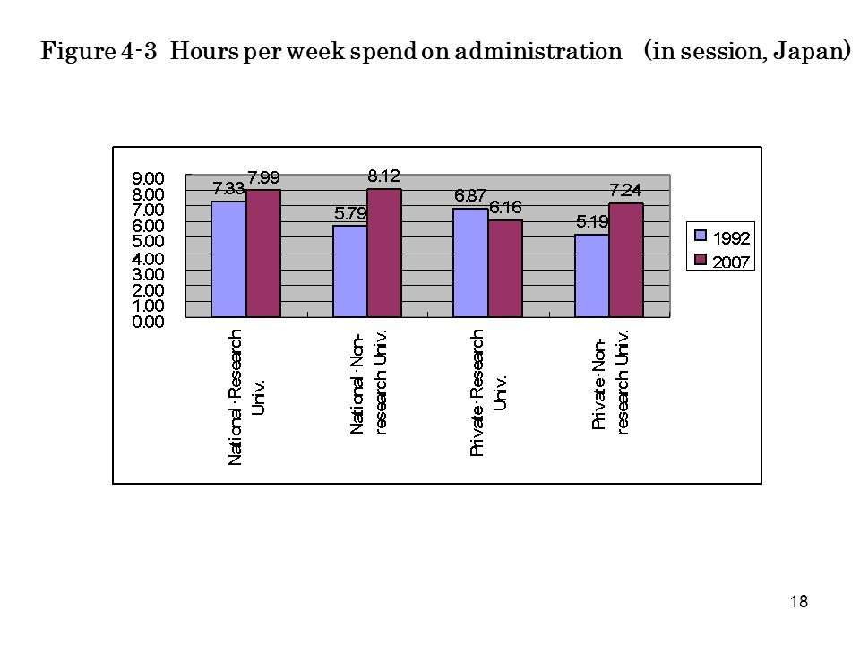 18 Figure 4-3 Hours per week spend on administration (in session, Japan)