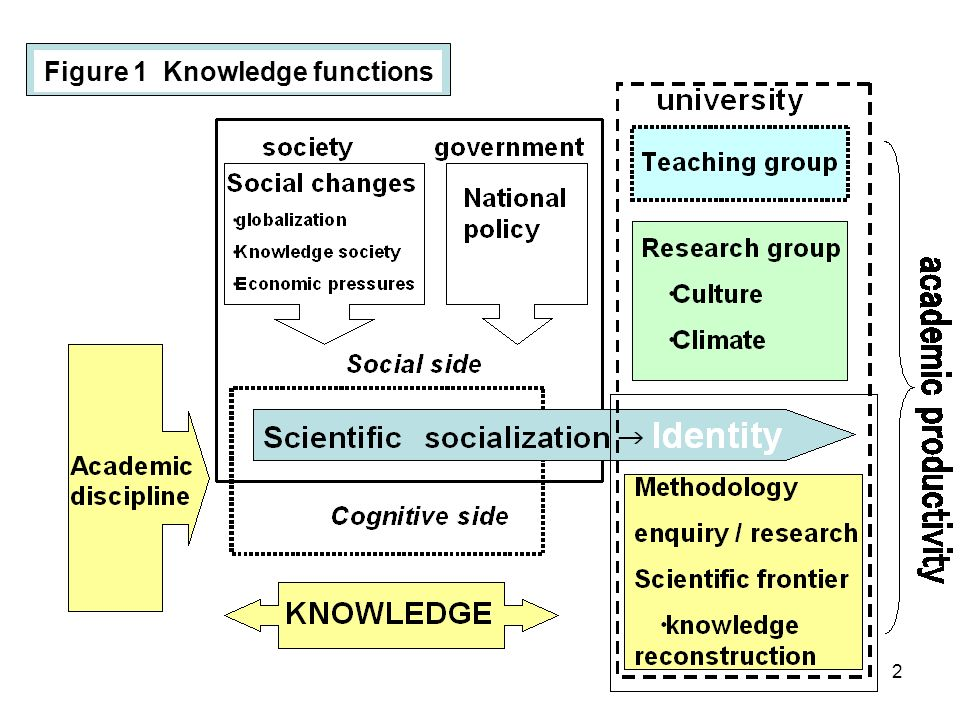 2 Figure 1 Knowledge functions