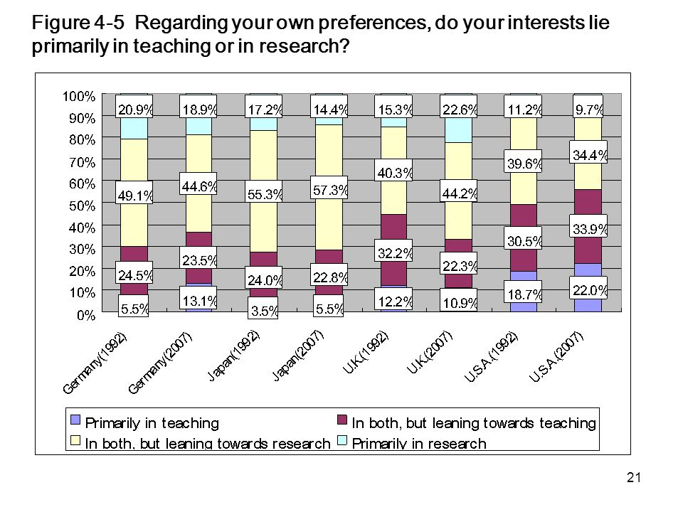 21 Figure 4-5 Regarding your own preferences, do your interests lie primarily in teaching or in research