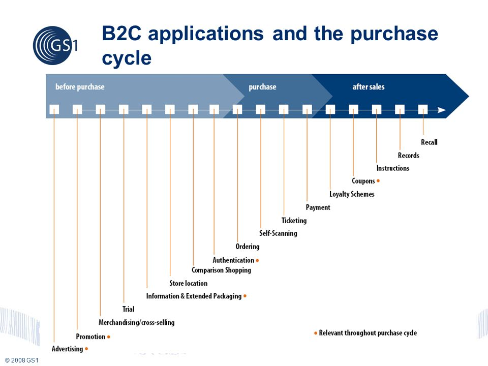 © 2008 GS1 B2C applications and the purchase cycle