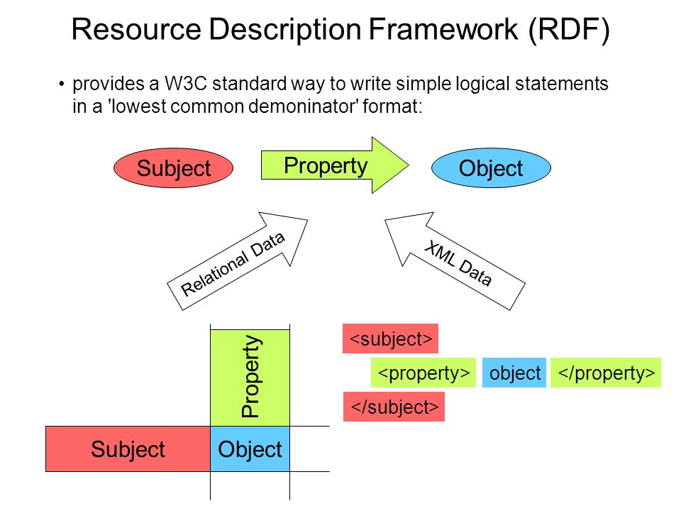 Resource Description Framework (RDF) provides a W3C standard way to write simple logical statements in a lowest common demoninator format: Subject Property Object Subject Property Object Relational Data object XML Data