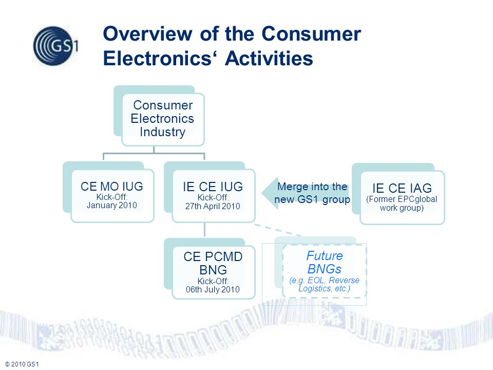 © 2010 GS1 Merge into the new GS1 group Overview of the Consumer Electronics Activities Consumer Electronics Industry CE MO IUG Kick-Off: January 2010 IE CE IUG Kick-Off: 27th April 2010 CE PCMD BNG Kick-Off: 06th July 2010 IE CE IAG (Former EPCglobal work group) Future BNGs (e.g.