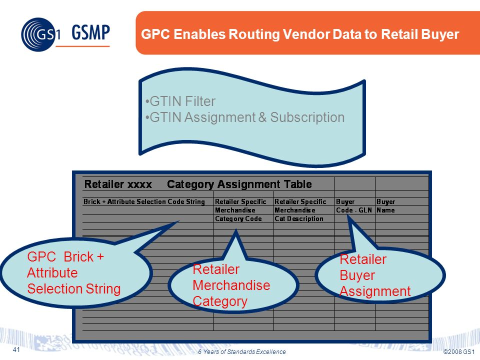 41 ©2008 GS16 Years of Standards Excellence GPC Enables Routing Vendor Data to Retail Buyer GPC Brick + Attribute Selection String Retailer Merchandise Category Retailer Buyer Assignment GTIN Filter GTIN Assignment & Subscription