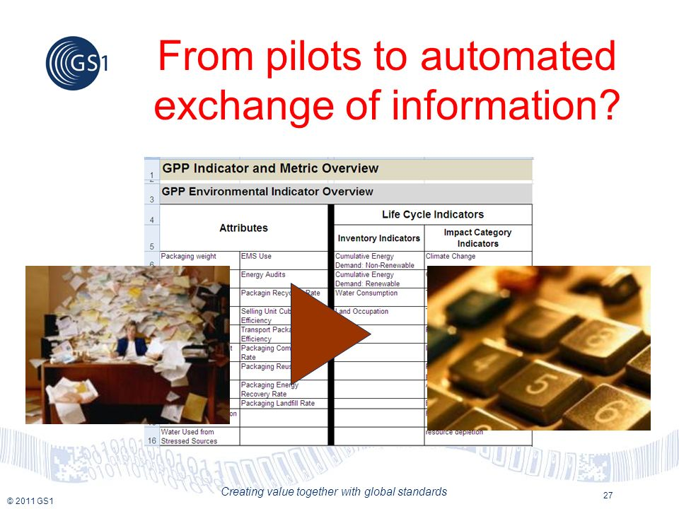 © 2011 GS1 Creating value together with global standards 27 From pilots to automated exchange of information