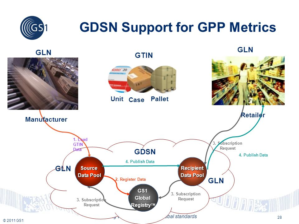 © 2011 GS1 Creating value together with global standards Source Data Pool Recipient GS1Global Registry TM GDSN GDSN Support for GPP Metrics 28 Unit Case Pallet GTIN 1.