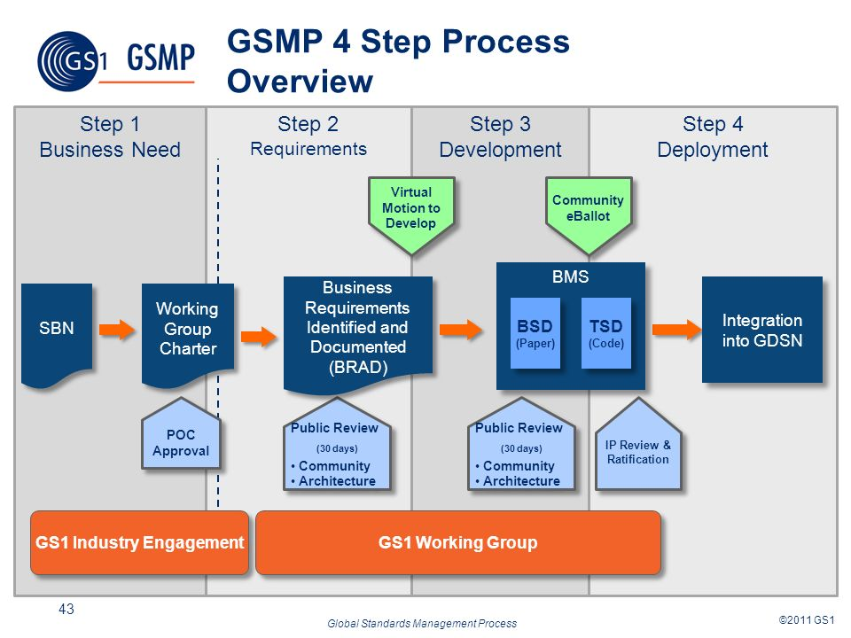 Global Standards Management Process ©2011 GS1 43 Step 4 Deployment Step 3 Development Step 2 Requirements Step 1 Business Need GSMP 4 Step Process Overview Virtual Motion to Develop Public Review (30 days) Community Architecture Public Review (30 days) Community Architecture SBN GS1 Working Group Business Requirements Identified and Documented (BRAD) Business Requirements Identified and Documented (BRAD) Public Review (30 days) Community Architecture Public Review (30 days) Community Architecture Community eBallot Integration into GDSN IP Review & Ratification GS1 Industry Engagement BMS BSD (Paper) BSD (Paper) TSD (Code) TSD (Code) Working Group Charter POC Approval