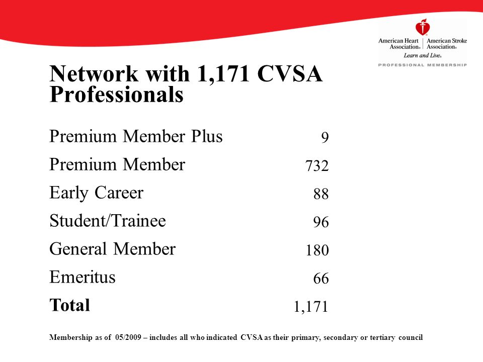Network with 1,171 CVSA Professionals Membership as of 05/2009 – includes all who indicated CVSA as their primary, secondary or tertiary council Premium Member Plus 9 Premium Member 732 Early Career 88 Student/Trainee 96 General Member 180 Emeritus 66 Total 1,171