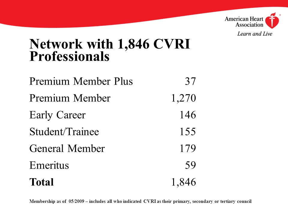 Network with 1,846 CVRI Professionals Membership as of 05/2009 – includes all who indicated CVRI as their primary, secondary or tertiary council Premium Member Plus37 Premium Member1,270 Early Career146 Student/Trainee155 General Member179 Emeritus59 Total1,846