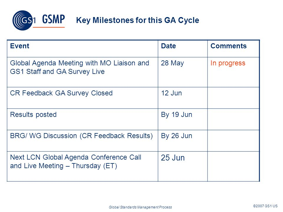 Global Standards Management Process ©2007 GS1 US Key Milestones for this GA Cycle EventDateComments Global Agenda Meeting with MO Liaison and GS1 Staff and GA Survey Live 28 MayIn progress CR Feedback GA Survey Closed12 Jun Results postedBy 19 Jun BRG/ WG Discussion (CR Feedback Results)By 26 Jun Next LCN Global Agenda Conference Call and Live Meeting – Thursday (ET) 25 Jun