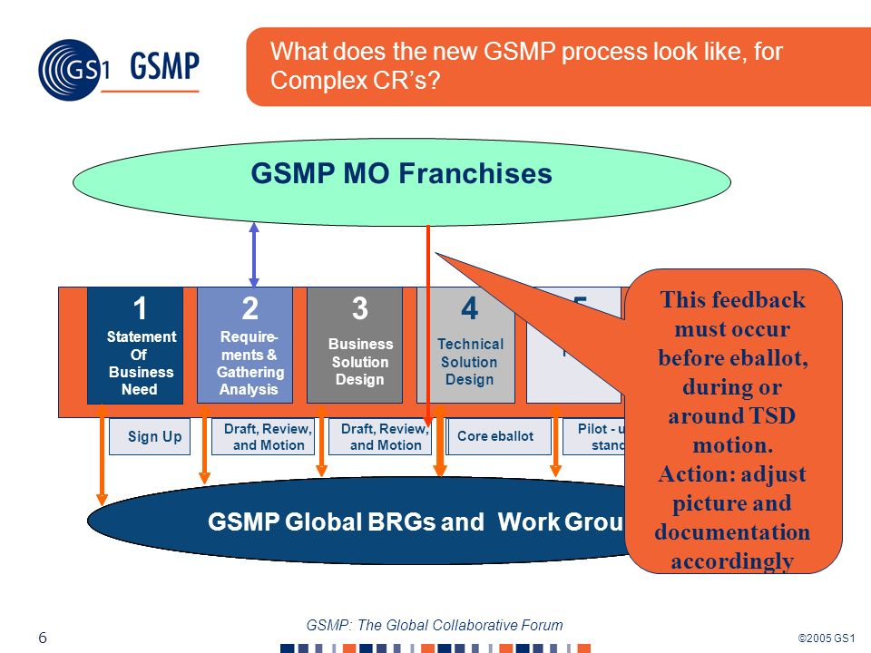 ©2005 GS1 6 GSMP: The Global Collaborative Forum What does the new GSMP process look like, for Complex CRs.