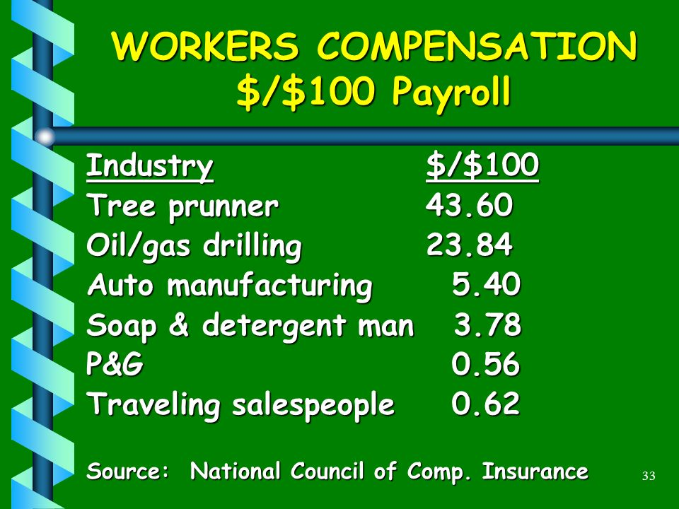 33 WORKERS COMPENSATION $/$100 Payroll Industry$/$100 Tree prunner43.60 Oil/gas drilling23.84 Auto manufacturing 5.40 Soap & detergent man 3.78 P&G 0.56 Traveling salespeople 0.62 Source: National Council of Comp.