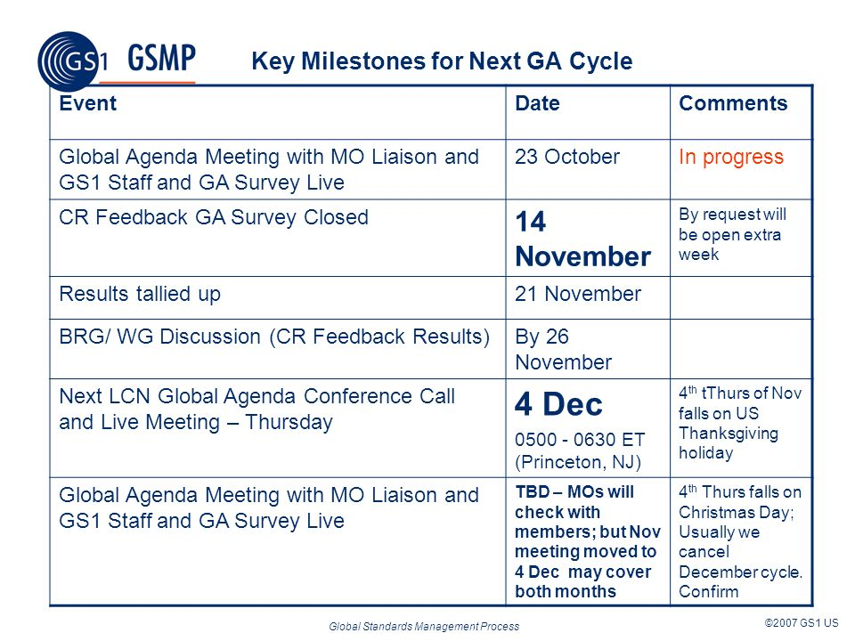 Global Standards Management Process ©2007 GS1 US Key Milestones for Next GA Cycle EventDateComments Global Agenda Meeting with MO Liaison and GS1 Staff and GA Survey Live 23 OctoberIn progress CR Feedback GA Survey Closed 14 November By request will be open extra week Results tallied up21 November BRG/ WG Discussion (CR Feedback Results)By 26 November Next LCN Global Agenda Conference Call and Live Meeting – Thursday 4 Dec 0500 - 0630 ET (Princeton, NJ) 4 th tThurs of Nov falls on US Thanksgiving holiday Global Agenda Meeting with MO Liaison and GS1 Staff and GA Survey Live TBD – MOs will check with members; but Nov meeting moved to 4 Dec may cover both months 4 th Thurs falls on Christmas Day; Usually we cancel December cycle.