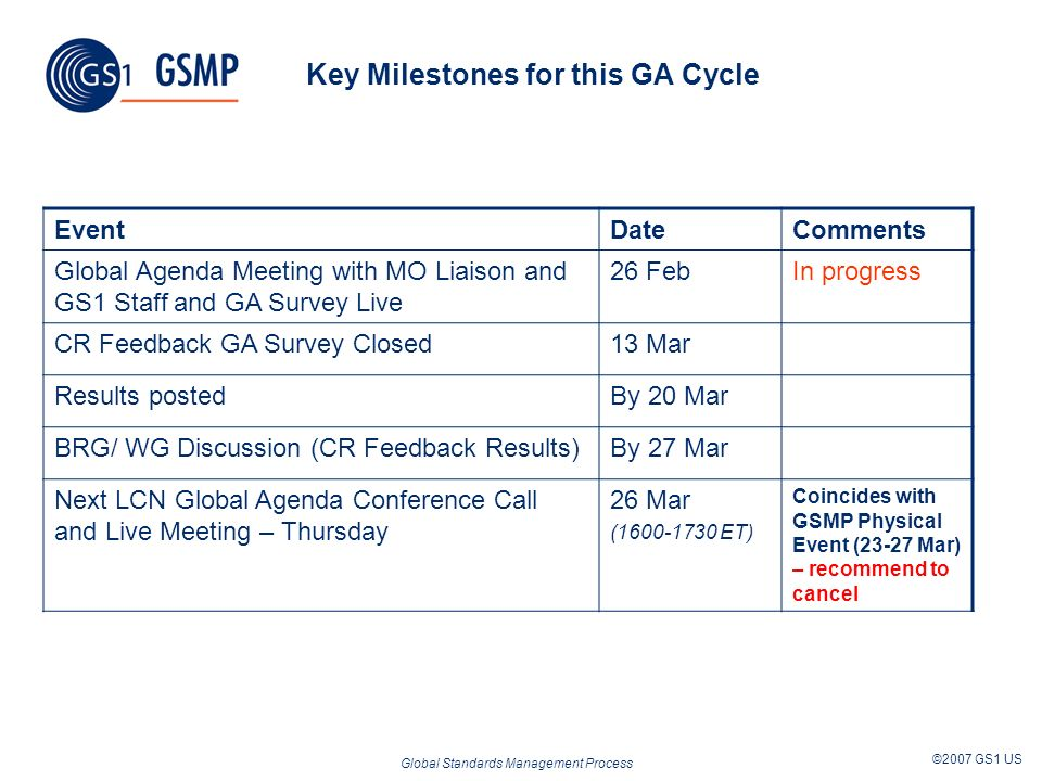 Global Standards Management Process ©2007 GS1 US Key Milestones for this GA Cycle EventDateComments Global Agenda Meeting with MO Liaison and GS1 Staff and GA Survey Live 26 FebIn progress CR Feedback GA Survey Closed13 Mar Results postedBy 20 Mar BRG/ WG Discussion (CR Feedback Results)By 27 Mar Next LCN Global Agenda Conference Call and Live Meeting – Thursday 26 Mar (1600-1730 ET) Coincides with GSMP Physical Event (23-27 Mar) – recommend to cancel