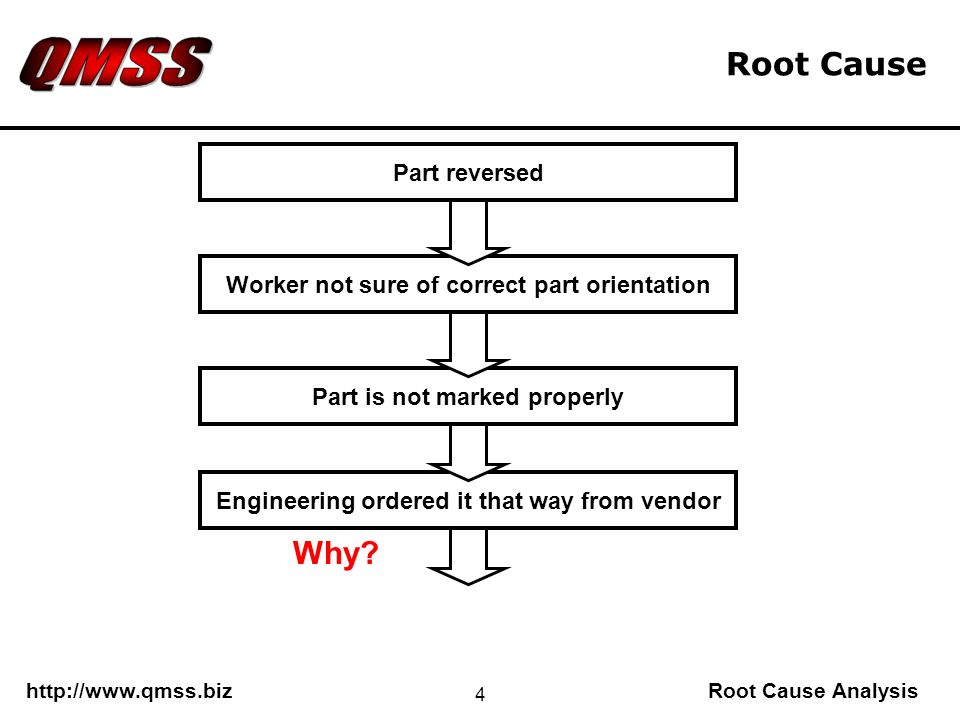 http://www.qmss.bizRoot Cause Analysis 4 Engineering ordered it that way from vendor Part is not marked properly Root Cause Part reversed Worker not sure of correct part orientation Why