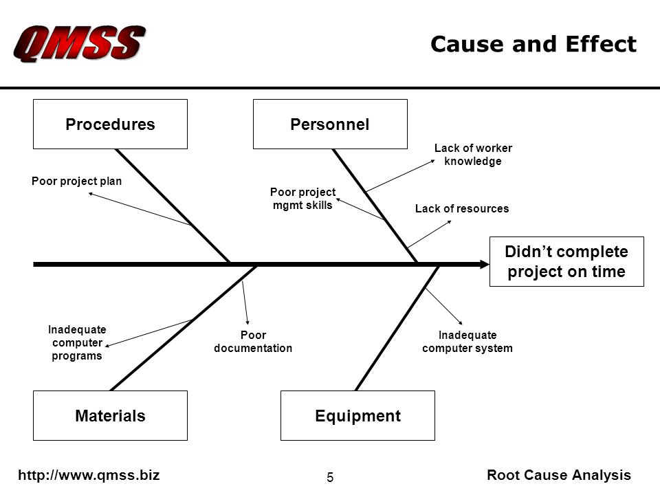 http://www.qmss.bizRoot Cause Analysis 5 Cause and Effect Didnt complete project on time EquipmentMaterials PersonnelProcedures Lack of worker knowledge Poor project mgmt skills Poor project plan Inadequate computer programs Inadequate computer system Poor documentation Lack of resources