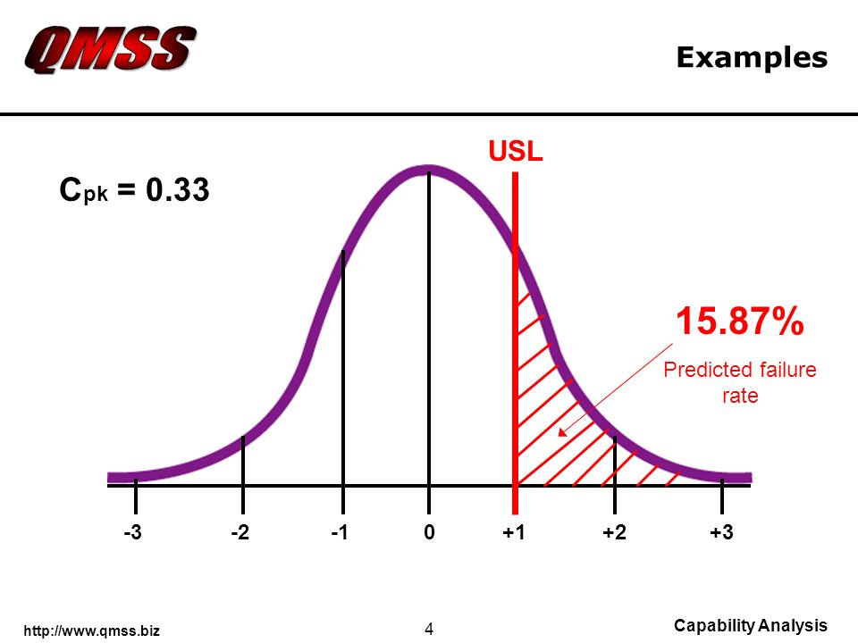 http://www.qmss.biz Capability Analysis 4 Examples +1+2+3-3-20 USL C pk = 0.33 15.87% Predicted failure rate