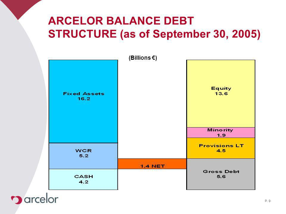 P. 9 ARCELOR BALANCE DEBT STRUCTURE (as of September 30, 2005) (Billions )