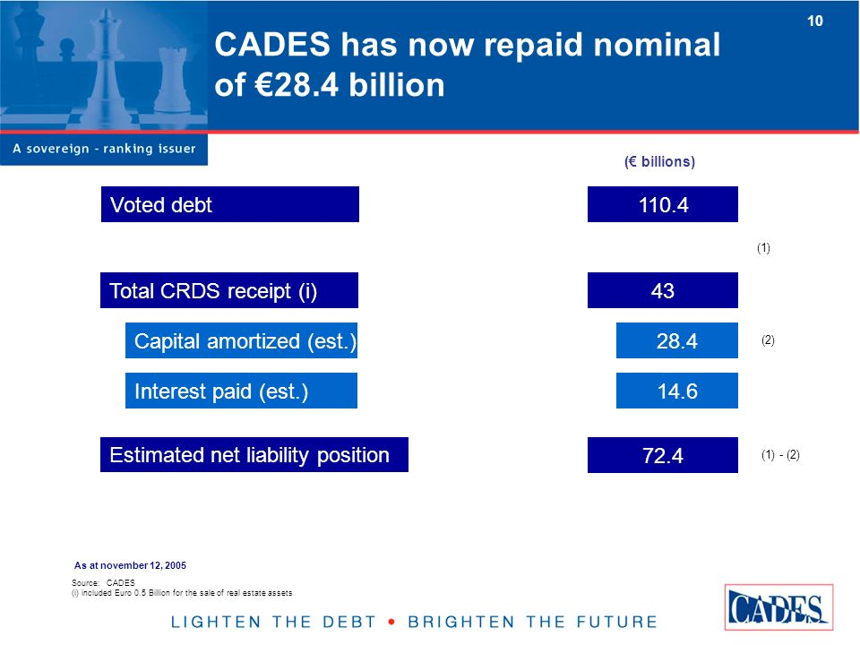 CADES has now repaid nominal of 28.4 billion Total CRDS receipt (i) Capital amortized (est.)28.4 Interest paid (est.)14.6 43 Voted debt110.4 Estimated net liability position 72.4 (1) (2) (1) - (2) Source: CADES (i) included Euro 0.5 Billion for the sale of real estate assets ( billions) As at november 12, 2005