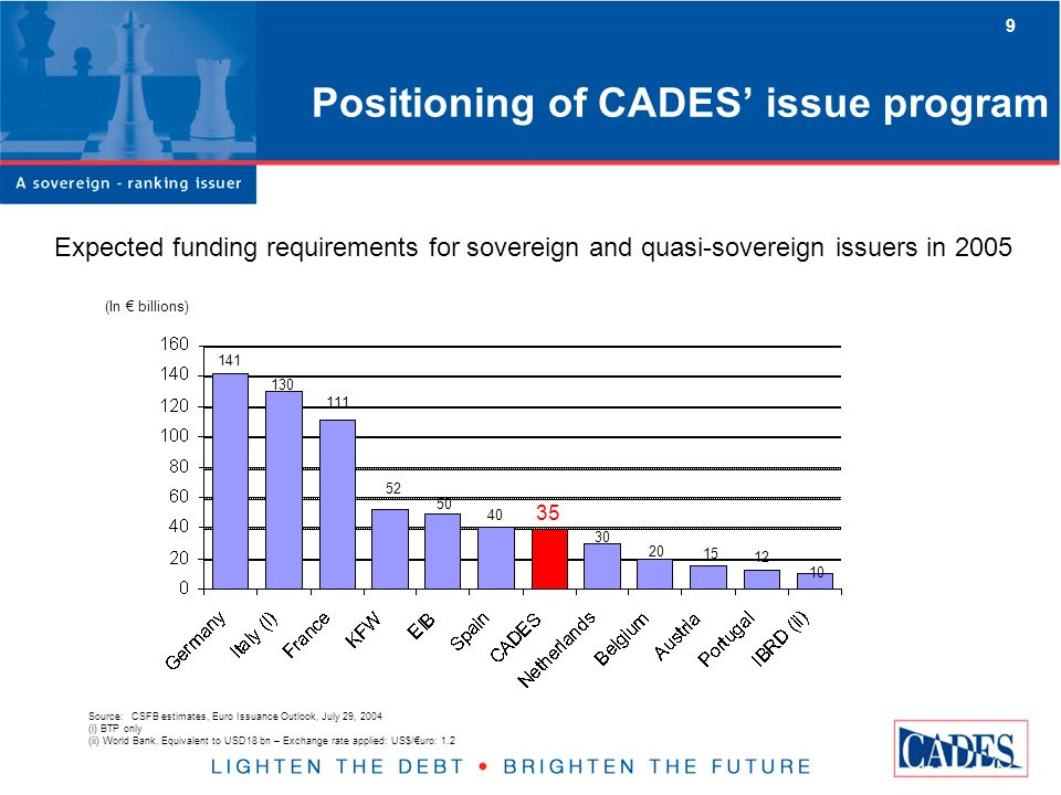 9 Positioning of CADES issue program Expected funding requirements for sovereign and quasi-sovereign issuers in 2005 (In billions) Source: CSFB estimates, Euro Issuance Outlook, July 29, 2004 (i) BTP only (ii) World Bank.
