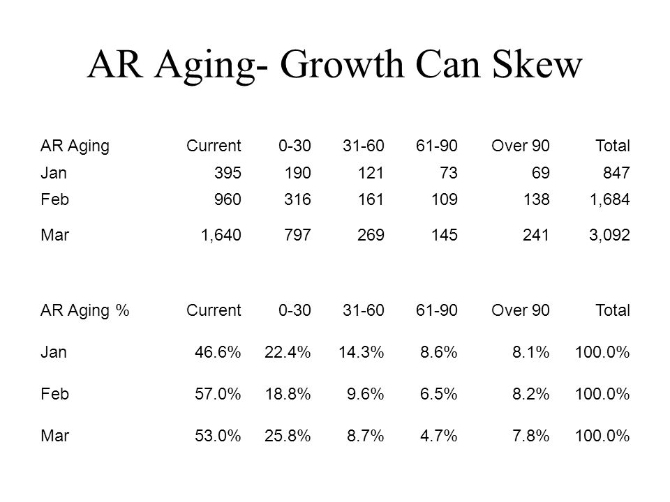AR Aging- Growth Can Skew AR Aging Current 0-30 31-60 61-90 Over 90 Total Jan 395 190 121 73 69 847 Feb 960 316 161 109 138 1,684 Mar 1,640 797 269 145 241 3,092 AR Aging % Current 0-30 31-60 61-90 Over 90 Total Jan46.6%22.4%14.3%8.6%8.1%100.0% Feb57.0%18.8%9.6%6.5%8.2%100.0% Mar53.0%25.8%8.7%4.7%7.8%100.0%