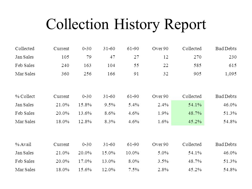 Collection History Report Collected Current 0-30 31-60 61-90 Over 90 Collected Bad Debts Jan Sales 105 79 47 27 12 270 230 Feb Sales 240 163 104 55 22 585 615 Mar Sales 360 256 166 91 32 905 1,095 % Collect Current 0-30 31-60 61-90 Over 90 Collected Bad Debts Jan Sales21.0%15.8%9.5%5.4%2.4%54.1%46.0% Feb Sales20.0%13.6%8.6%4.6%1.9%48.7%51.3% Mar Sales18.0%12.8%8.3%4.6%1.6%45.2%54.8% % Avail Current 0-30 31-60 61-90 Over 90 Collected Bad Debts Jan Sales21.0%20.0%15.0%10.0%5.0%54.1%46.0% Feb Sales20.0%17.0%13.0%8.0%3.5%48.7%51.3% Mar Sales18.0%15.6%12.0%7.5%2.8%45.2%54.8%