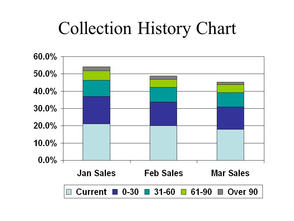 Collection History Chart