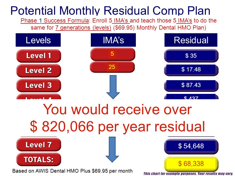 IMAs 5 Residual Potential Monthly Residual Comp Plan Levels $ 35 Phase 1 Success Formula: Enroll 5 IMAs and teach those 5 IMAs to do the same for 7 generations (levels) ($69.95) Monthly Dental HMO Plan) $ 17.48 $ 87.43 $ 437 $ 2,185 $ 10,929 $ 54,648 $ 68,338 Based on AWIS Dental HMO Plus $69.95 per month 25 You would receive over $ 820,066 per year residual