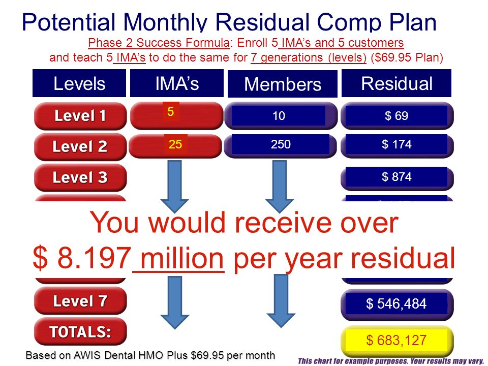 IMAs 5 Residual Potential Monthly Residual Comp Plan Levels Members 10 250 $ 69 Phase 2 Success Formula: Enroll 5 IMAs and 5 customers and teach 5 IMAs to do the same for 7 generations (levels) ($69.95 Plan) $ 174 $ 874 $ 4,371 $ 21,859 $ 109,296 $ 546,484 $ 683,127 Based on AWIS Dental HMO Plus $69.95 per month 25 You would receive over $ 8.197 million per year residual