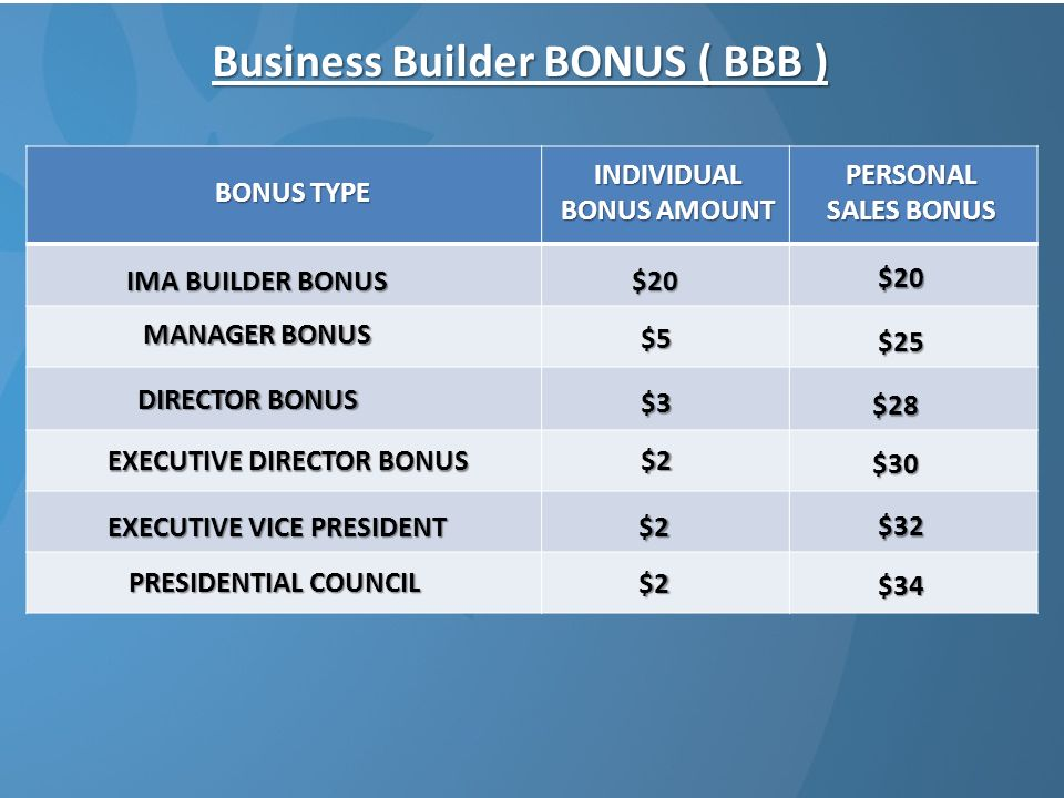 Business Builder BONUS ( BBB ) BONUS TYPE INDIVIDUAL BONUS AMOUNT IMA BUILDER BONUS MANAGER BONUS DIRECTOR BONUS EXECUTIVE DIRECTOR BONUS EXECUTIVE VICE PRESIDENT PRESIDENTIAL COUNCIL $20 $5 $3 $2 $2 $2 PERSONAL SALES BONUS $20 $25 $28 $30 $32 $34