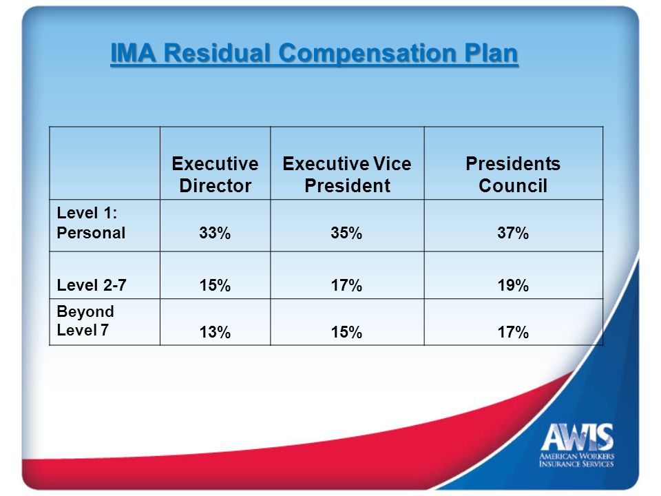 Executive Director Executive Vice President Presidents Council Level 1: Personal 33% 35%37% Level 2-7 15% 17%19% Beyond Level 7 13%15%17% IMA Residual Compensation Plan