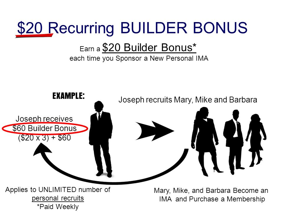 $20 Recurring BUILDER BONUS Joseph recruits Mary, Mike and Barbara Mary, Mike, and Barbara Become an IMA and Purchase a Membership Joseph receives $60 Builder Bonus ($20 x 3) + $60 Earn a $20 Builder Bonus* each time you Sponsor a New Personal IMA Applies to UNLIMITED number of personal recruits *Paid Weekly