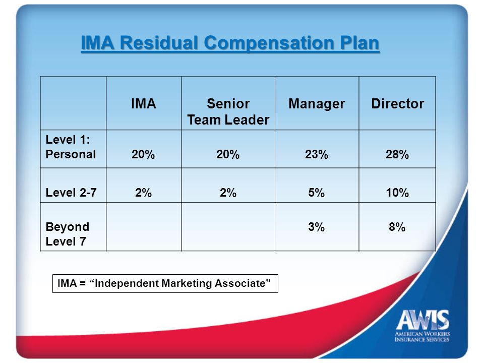 IMASenior Team Leader ManagerDirector Level 1: Personal20% 23%28% Level 2-72% 5%10% Beyond Level 7 3%8% IMA Residual Compensation Plan IMA = Independent Marketing Associate