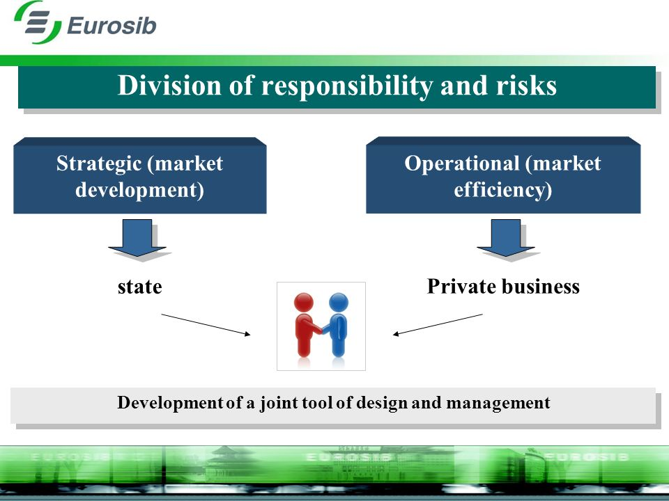 Division of responsibility and risks Strategic (market development) state Development of a joint tool of design and management Operational (market efficiency) Private business