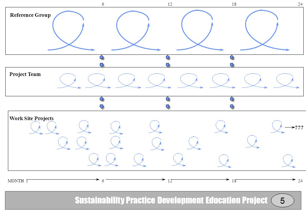 Sustainability Practice Development Education Project MONTH Work Site Projects Project Team