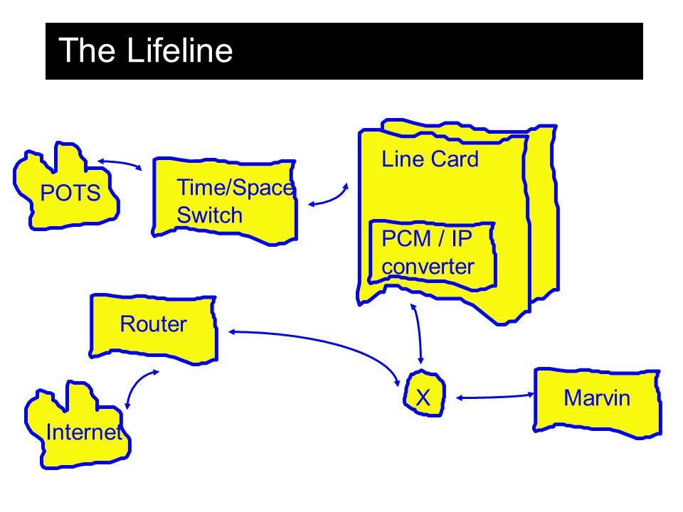The Lifeline Time/Space Switch Line Card Router PCM / IP converter XMarvin Internet POTS