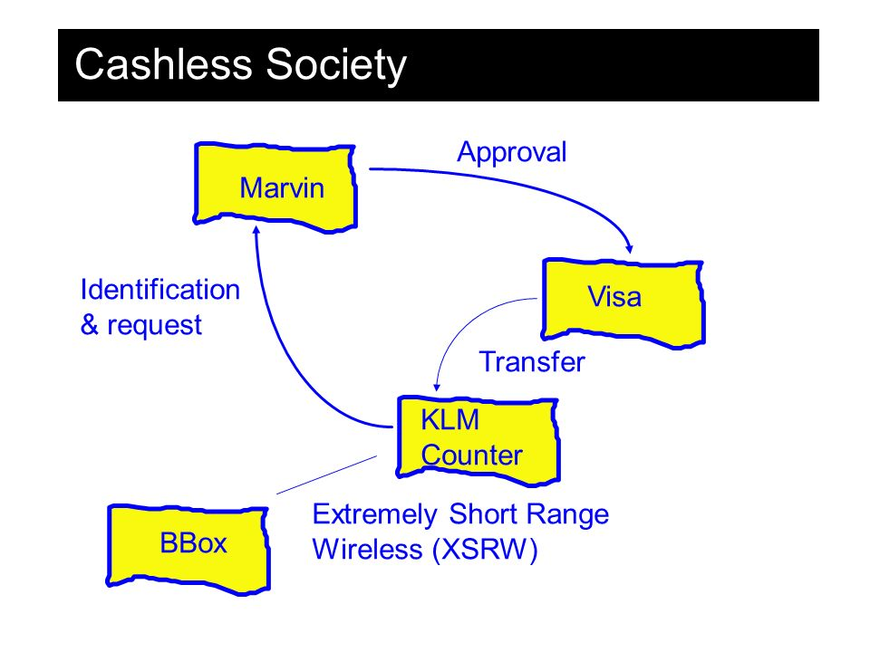 Cashless Society Marvin Visa KLM Counter BBox Extremely Short Range Wireless (XSRW) Identification & request Approval Transfer