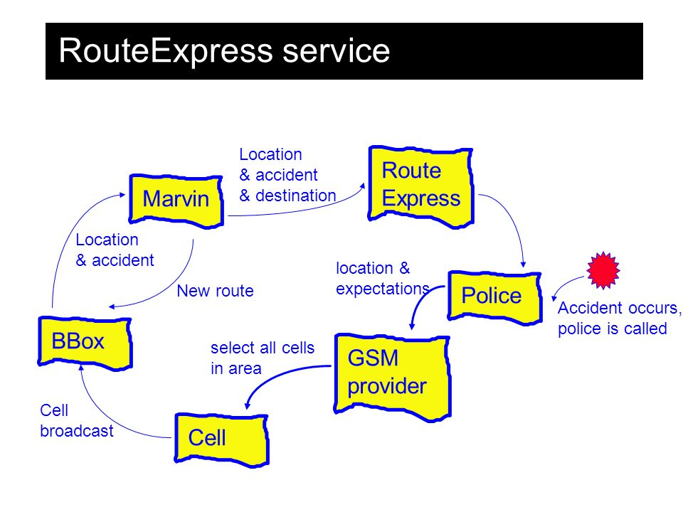 RouteExpress service Marvin Police GSM provider Cell BBox Route Express Accident occurs, police is called location & expectations select all cells in area Cell broadcast Location & accident New route Location & accident & destination