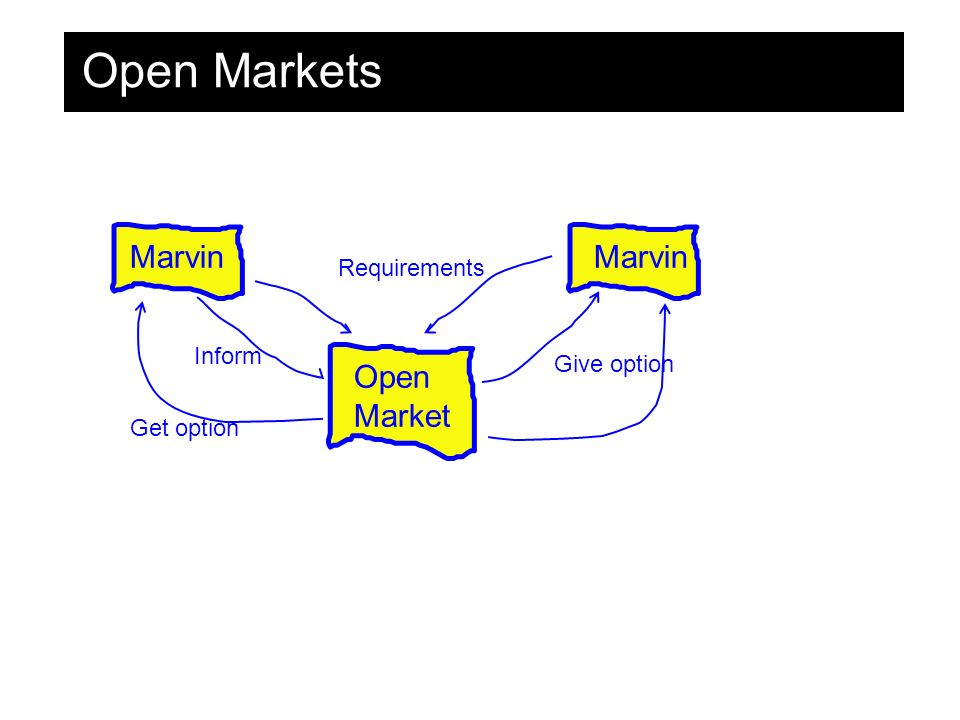 Open Markets Marvin Open Market Requirements Marvin Give option Get option Inform