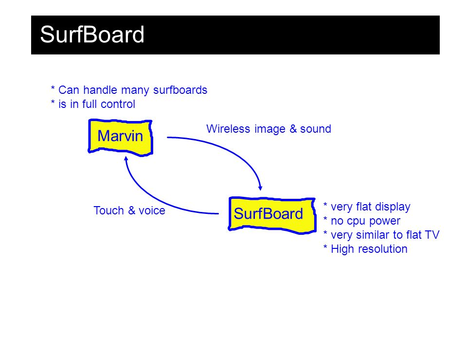 Marvin SurfBoard Wireless image & sound Touch & voice * very flat display * no cpu power * very similar to flat TV * High resolution * Can handle many surfboards * is in full control