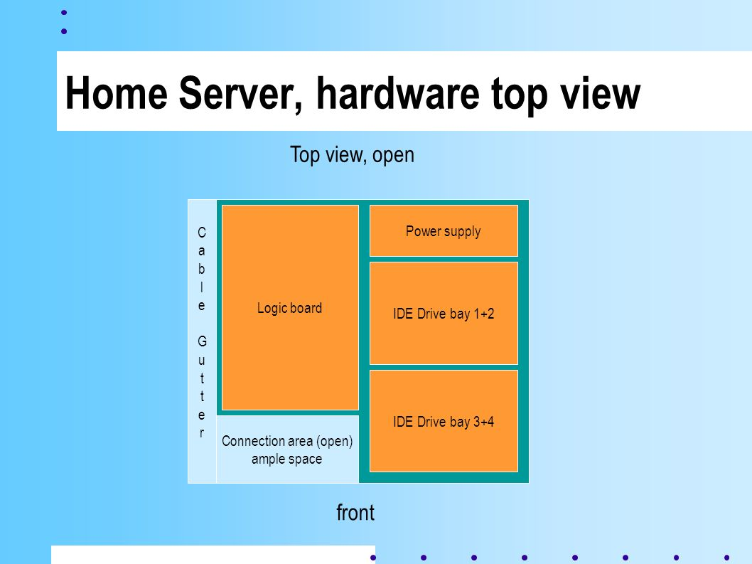Home Server, hardware top view Top view, open CableGutterCableGutter IDE Drive bay 3+4 IDE Drive bay 1+2 Logic board Power supply Connection area (open) ample space front