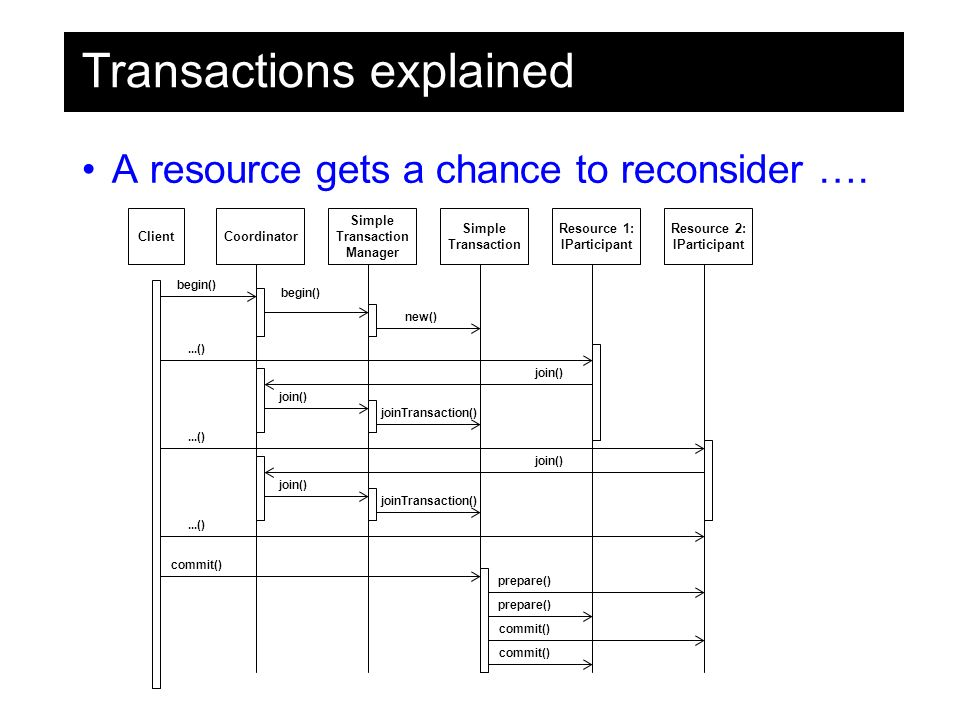 Transactions explained A resource gets a chance to reconsider ….