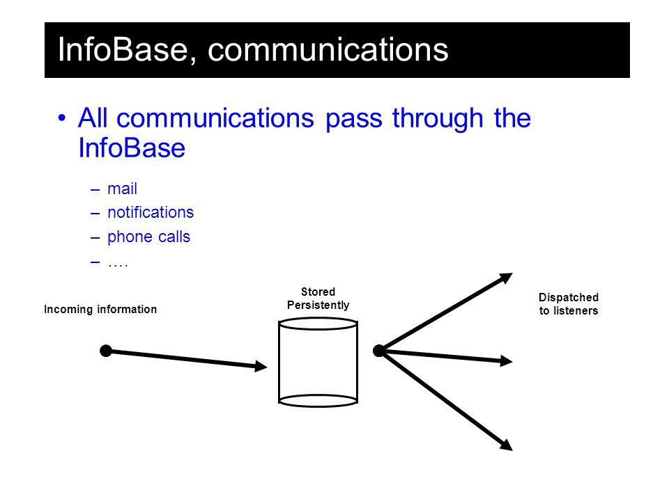 InfoBase, communications All communications pass through the InfoBase –mail –notifications –phone calls –….