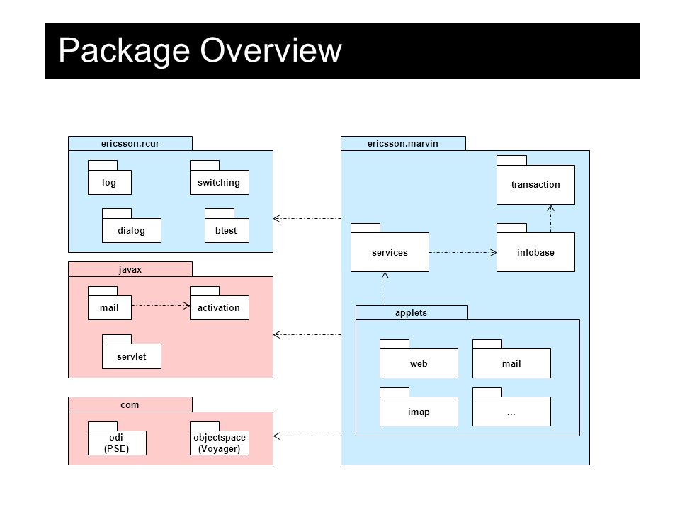 Package Overview ericsson.rcurericsson.marvin infobase applets web imap mail...