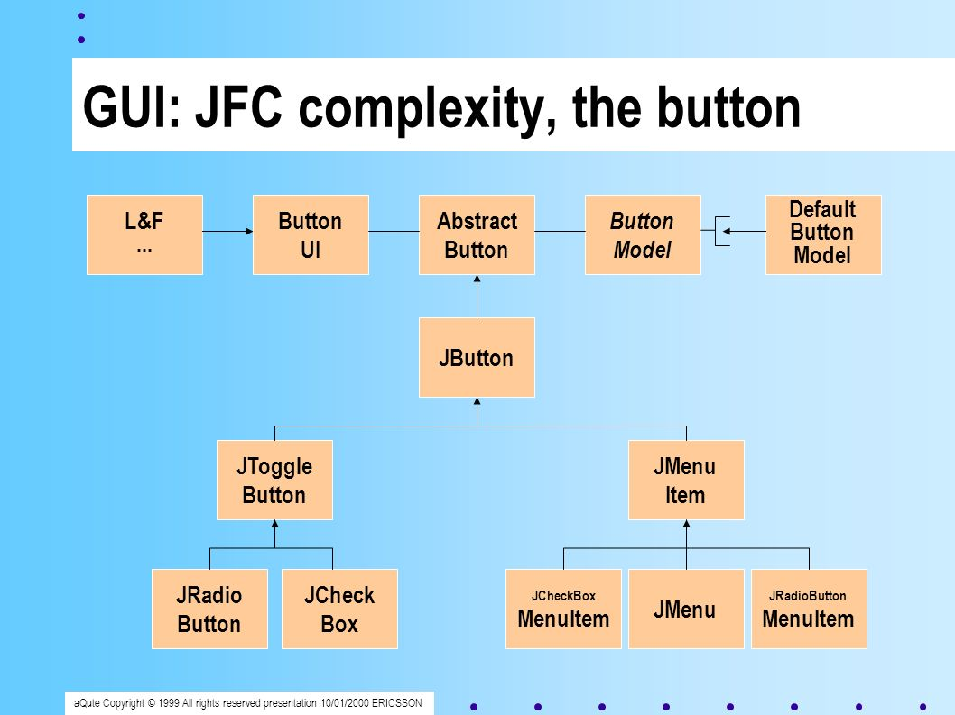 aQute Copyright © 1999 All rights reserved presentation 10/01/2000 ERICSSON GUI: JFC complexity, the button Abstract Button JButton Button Model Button UI Default Button Model L&F...