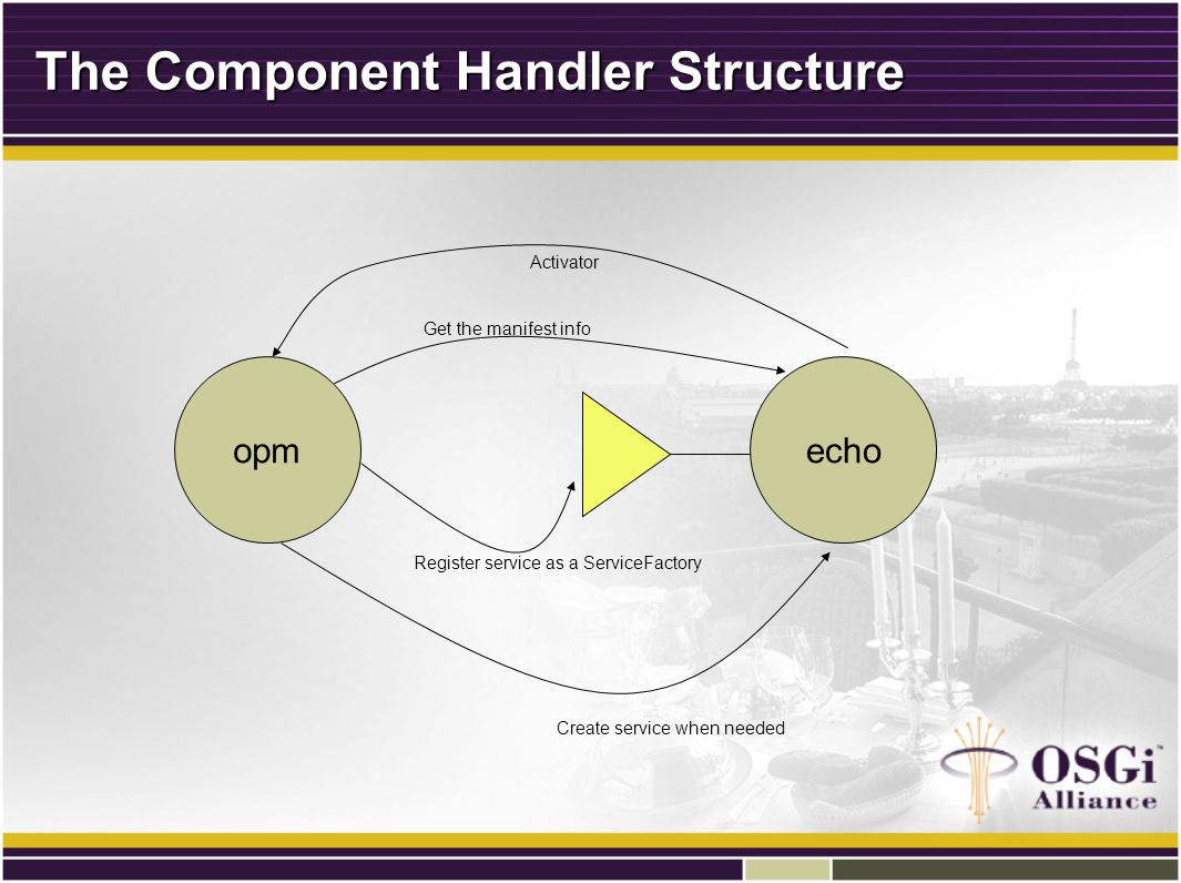 The Component Handler Structure echoopm Get the manifest info Register service as a ServiceFactory Create service when needed Activator